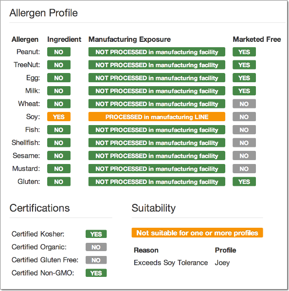 Example Allergence Allergen Profile