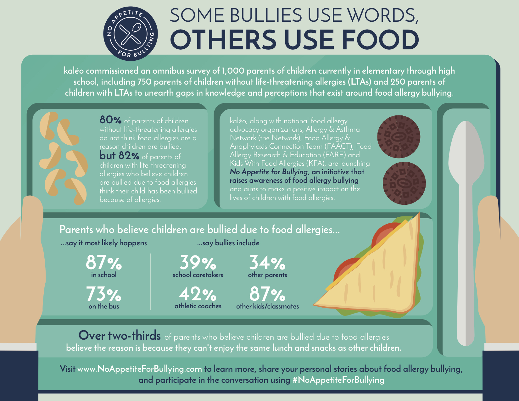 No Appetite for Bullying Survey Infographic